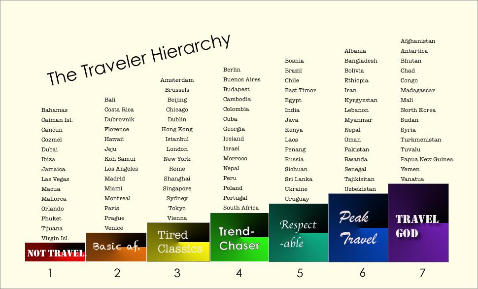 Travel Heirarchy